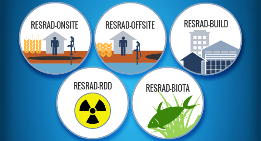 Logos for RESRAD-Onsite, RESRAD-Offsite, RESRAD-Build, RESRAD-RDD, and RESRAD-Biota.